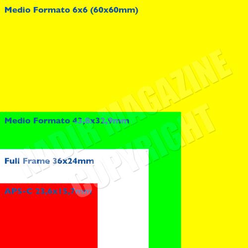 tabella comparazione dimensioni sensori